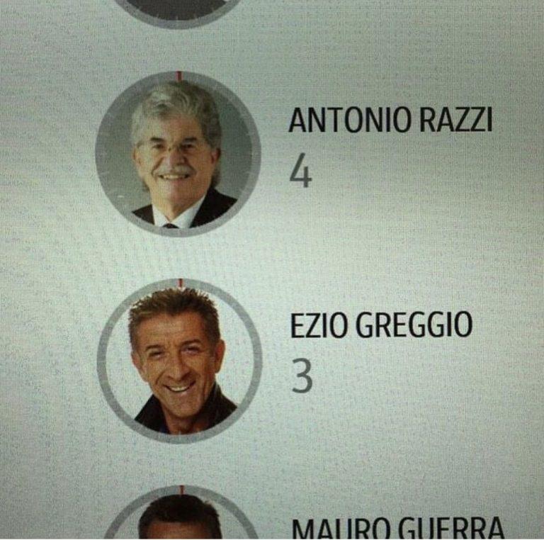 Greggio votato più volte come Pre4sidente della Repubblica
